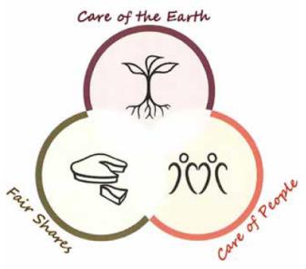 ethics diagram